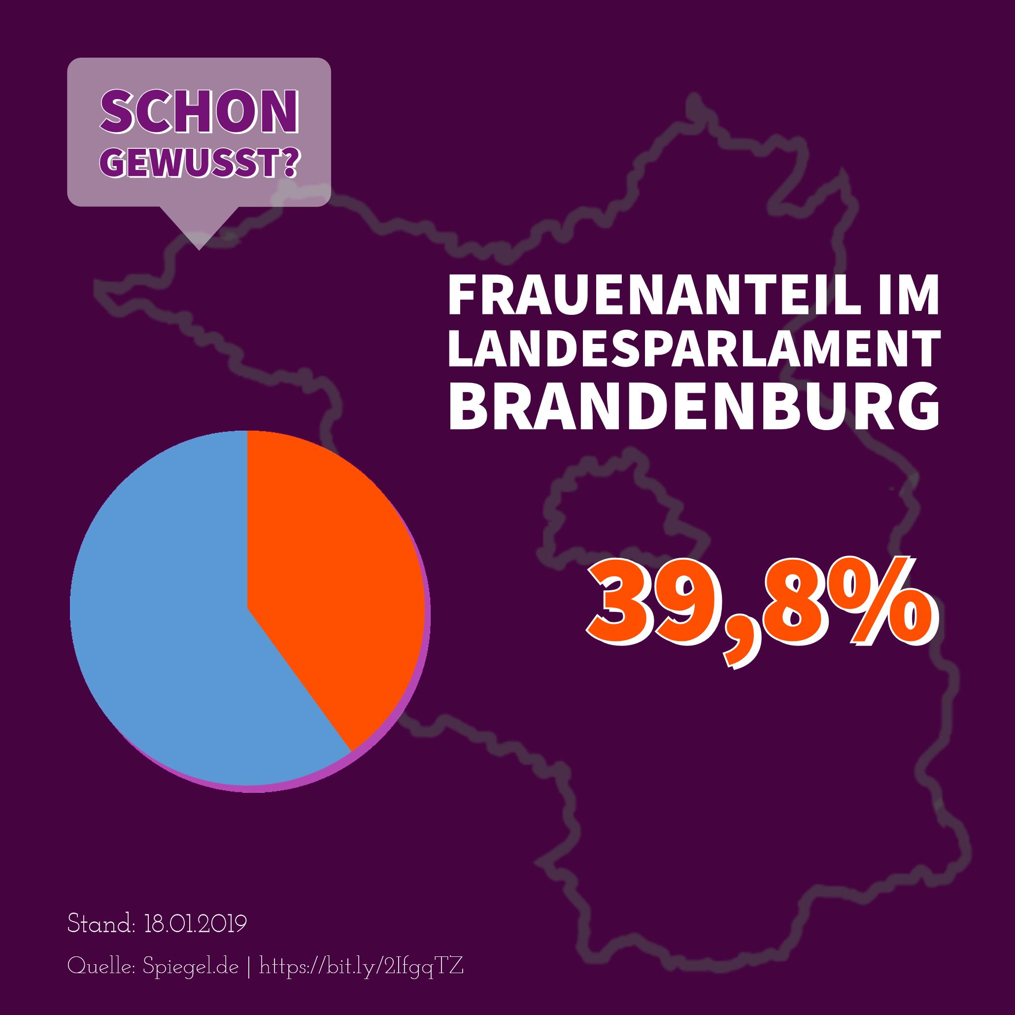 Frauenanteil im Landesparlamen Brandenburg: 39,8%